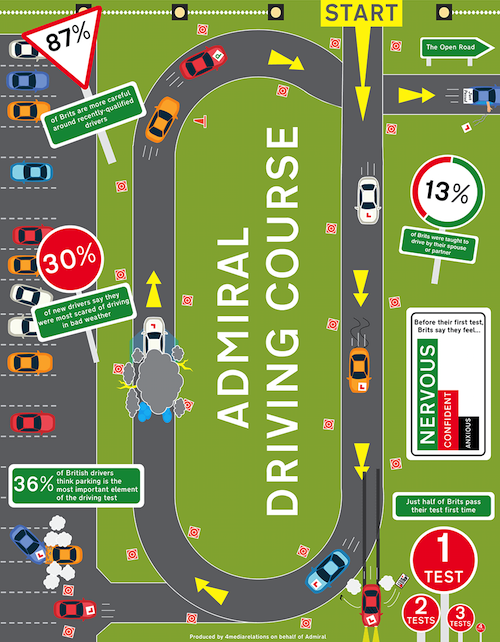 Road map of stats for british learner drivers
