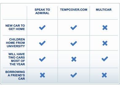 how to know if i have comprehensive car insurance