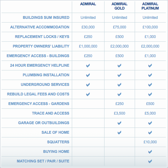 Buildings Insurance Quotes From Admiral.com