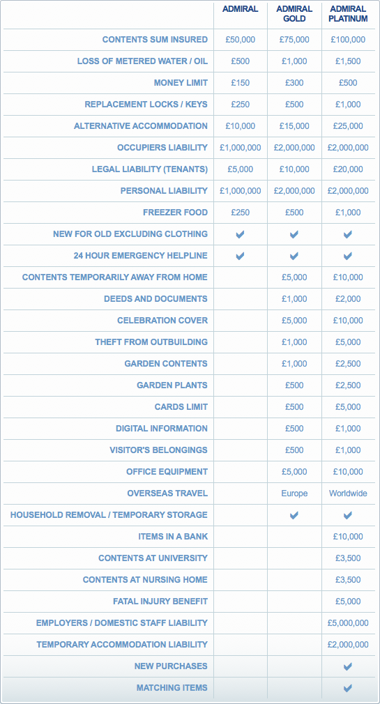 Contents Insurance - full details