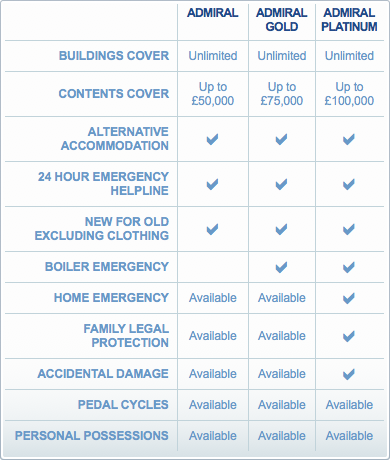 Buildings Insurance Summary